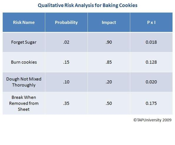 Qualitative Risk Analysis Cookies