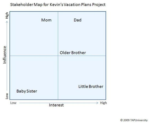 Stakeholder Map for Kevin's Vacation