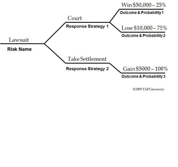 EMV Lawsuit Decision Tree