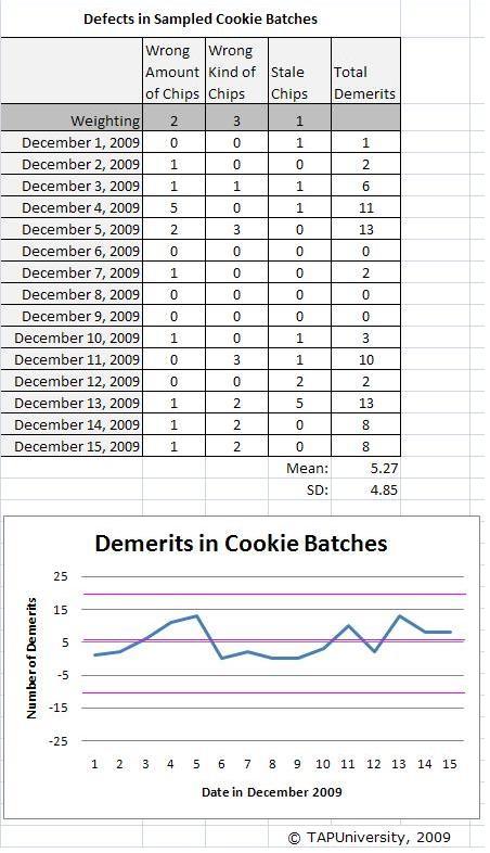 Demerit Chart