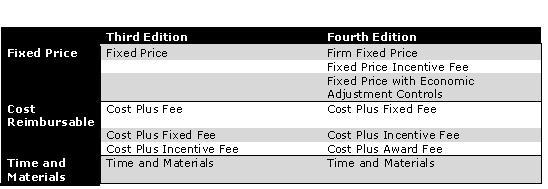 Contract changes in the fourth edition pmbok tapuniversity for Cost plus contract example